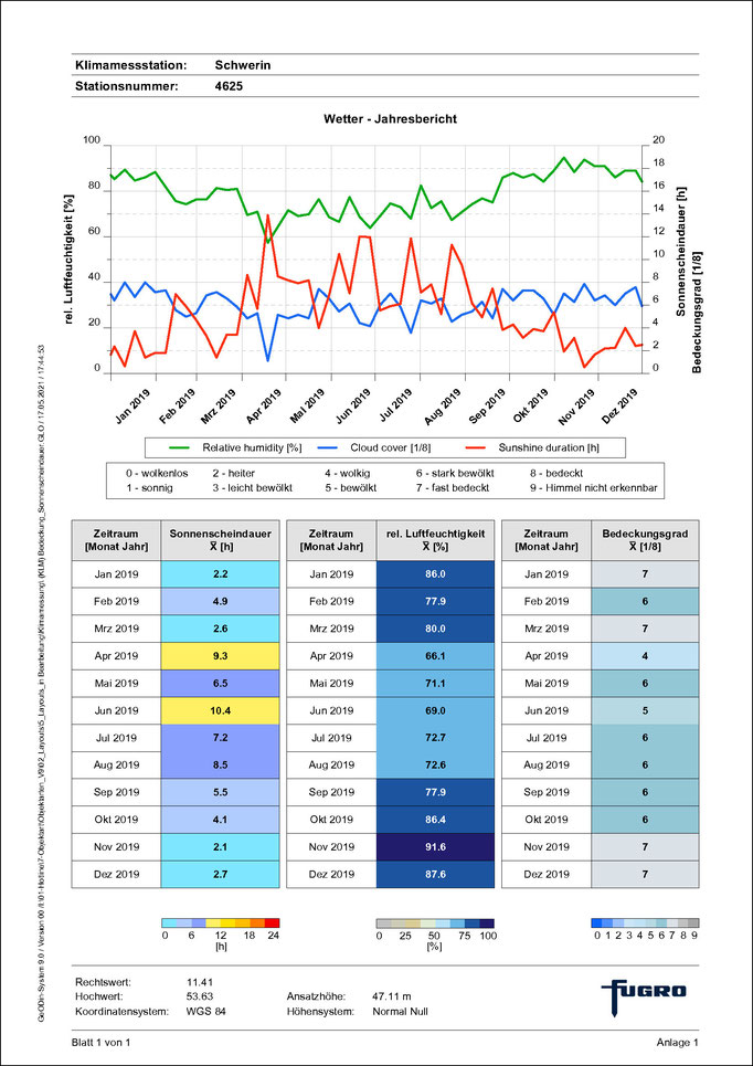 """Das Layout """"(KLM) Wetterdiagramm"""" stellt die relative Luftfeuchte, Sonnenscheindauer sowie den Bedeckungsgrad über den gewünschten Zeitraum als wöchentliche sowie monatliche Mittelwerte in tabellarischer Form dar."""