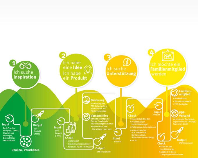 Thüringer Tourismus GmbH – Infografiken