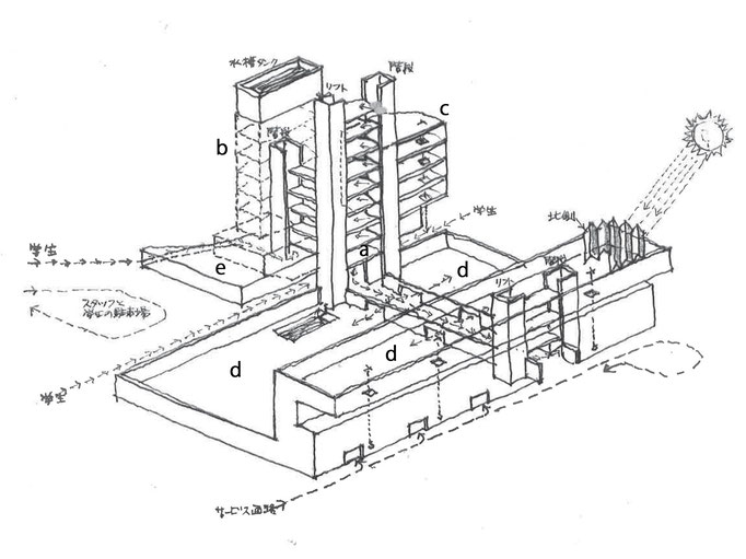 垂直、水平方向のサーキュレーション図 aエントランス・ホール b事務棟 c実験室棟 d実験工作室 eクローク、トイレ内蔵基壇