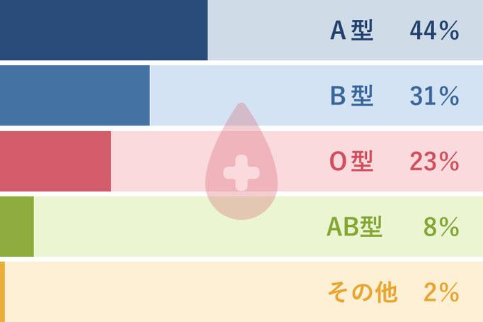 血液型は?