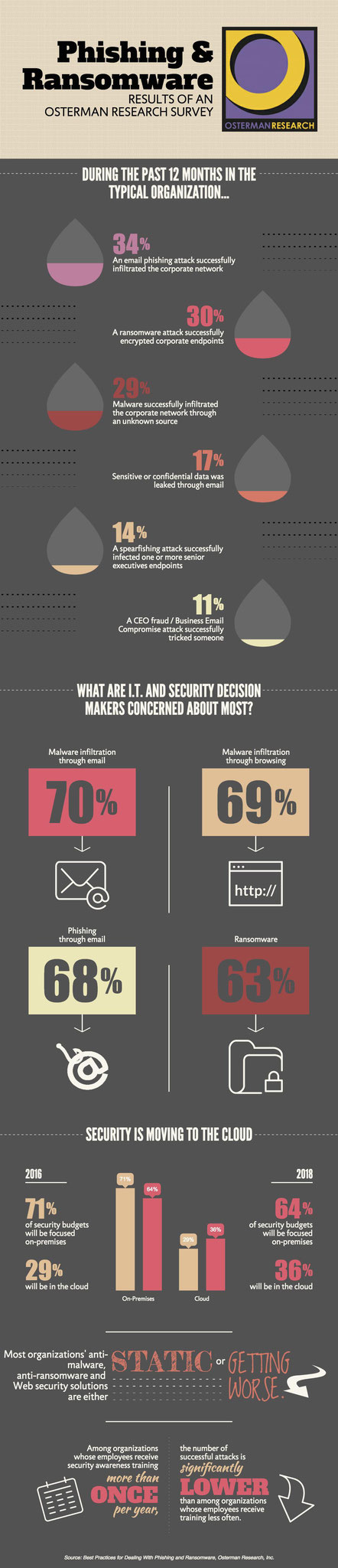 Phishing and Ransomware, 2016