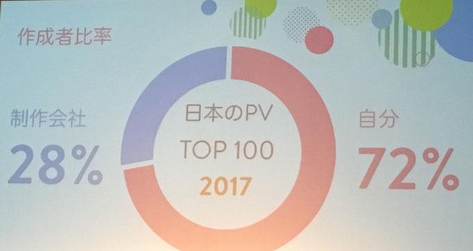 PVTOP100  制作者比率:自分で作っている人が多数。