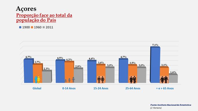 Arquipélago dos Açores – Percentagem da população do País (comparativo) - 1900-1960-2011