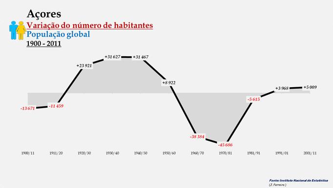 Arquipélago dos Açores - Variação do número de habitantes (global) - 1900/2011