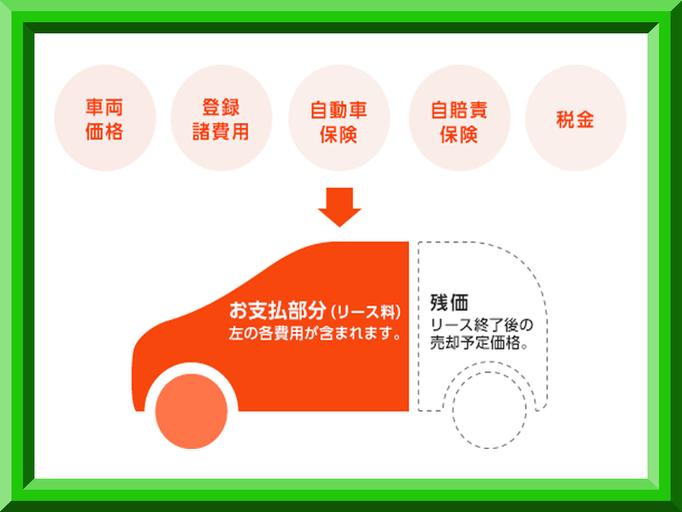 国産車は全メーカー取扱いOK! 1ヶ月1万円からのオートリース、法人、個人問わずお気軽にお問い合わせ、ご相談ください。 他社でのリース料金に負けない料金をご提供させていただきます。