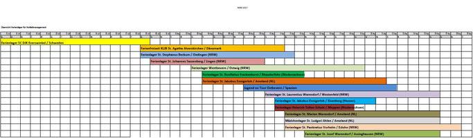 Verteilung der für das NFM 2017 gemeldeten Freizeiten in den Sommerferien