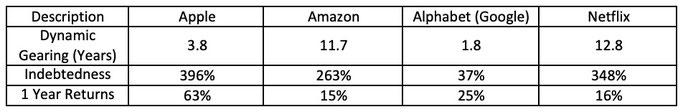 Fang Gearing comparison stocks