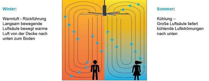 Ventilatoren Nutzen