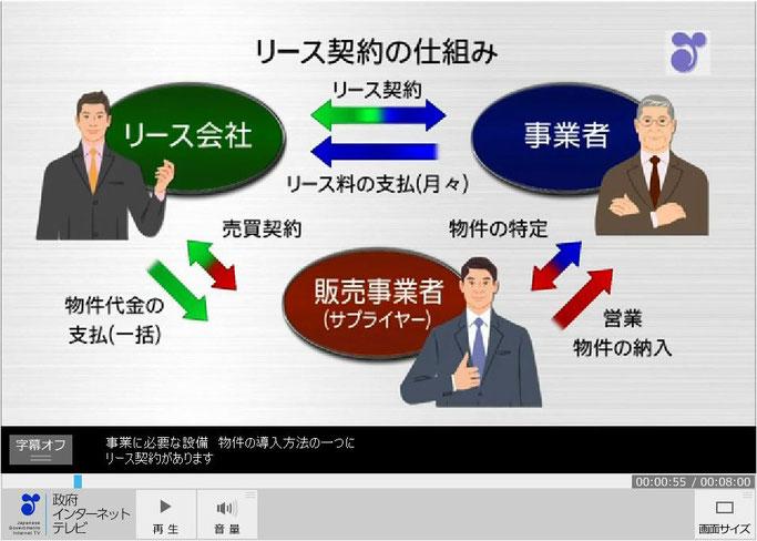 リース契約の仕組み図