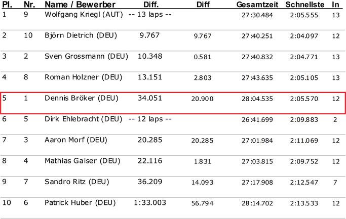 Dennis Bröker Motorsport Ergebnis Pfister Racing Chevrolet Cruze Eurocup 1. Lauf Salzburgring Österreich