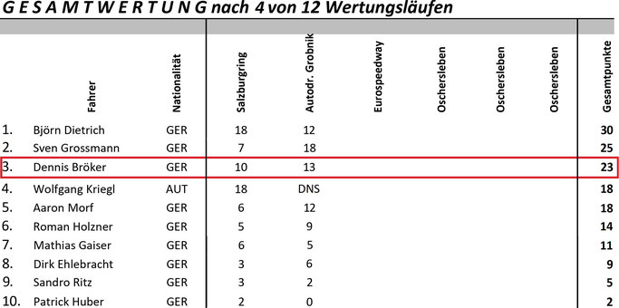 Gesamtwertung Chevrolet Cruze Eurocup 2020 nach 4 von 10 Tourenwagenrennen Dennis Bröker 3.Platz