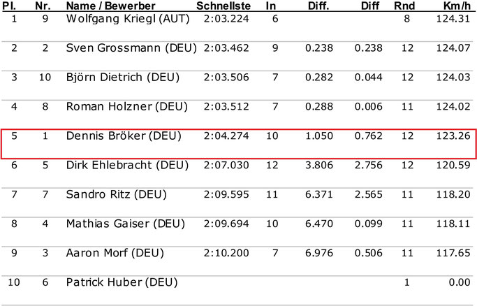 Dennis Bröker Motorsport Ergebnis Qualifying Pfister Racing Chevrolet Cruze Eurocup 2. Lauf Salzburgring Österreich