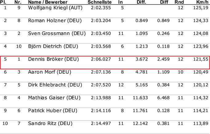 Dennis Bröker Motorsport Ergebnis Qualifying Pfister Racing Chevrolet Cruze Eurocup 1. Lauf Salzburgring Österreich