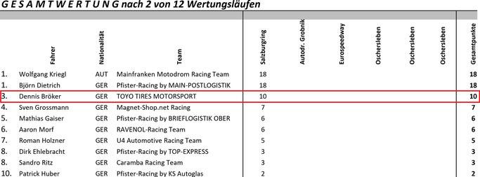 Gesamtwertung Chevrolet Cruze Eurocup 2020 nach 2 von 12 Tourenwagenrennen Dennis Bröker 3. Platz