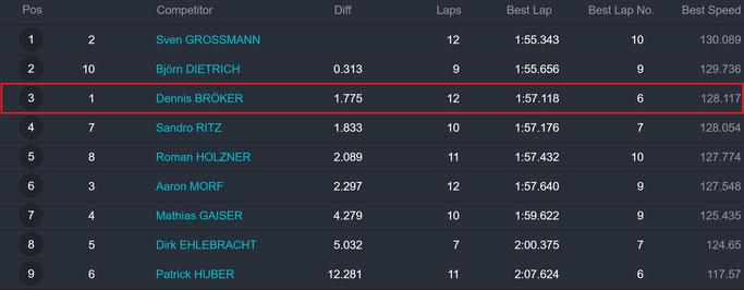 Ergebnisse Qualifying 3. Rennen Automotodrom Grobnik Kroatien Chevrolet Cruze Eurocup 2020 Dennis Bröker