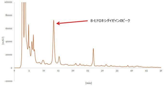 図-8: 液体クロマトグラフィーでの8-ヒドロキシダイゼインのピーク