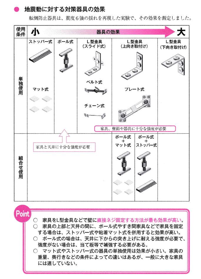 家具の地震対策器具の効果