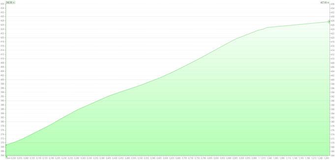 Höhenprofil von Start (links) nach Ziel (rechts)