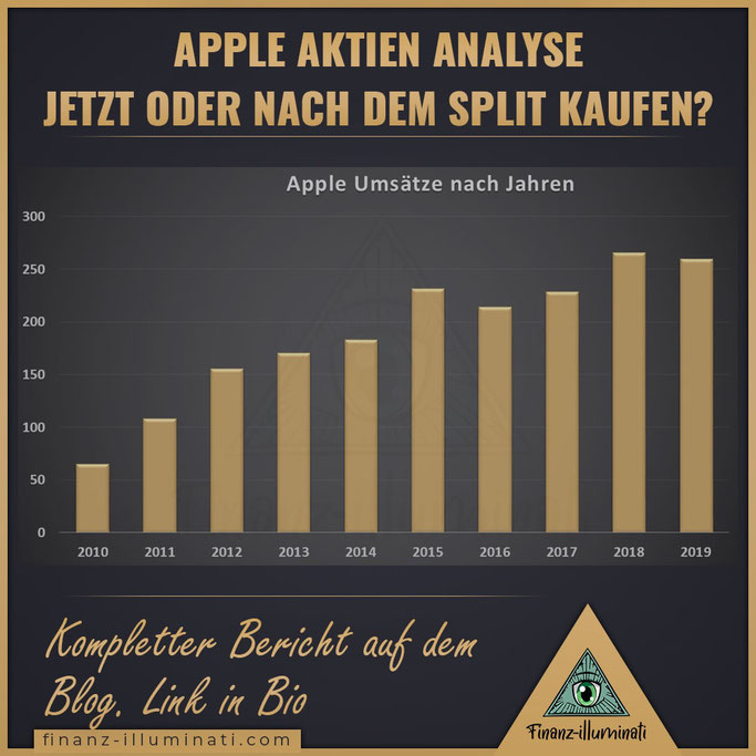 Apple Aktiensplit Gewinne