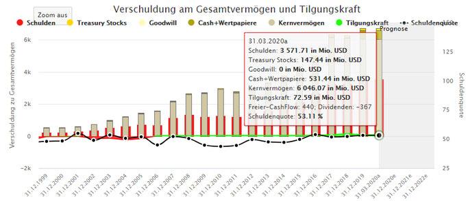 Aktienfinder Screenshot EPR Proeprties Aktien kaufen REIT Dividende