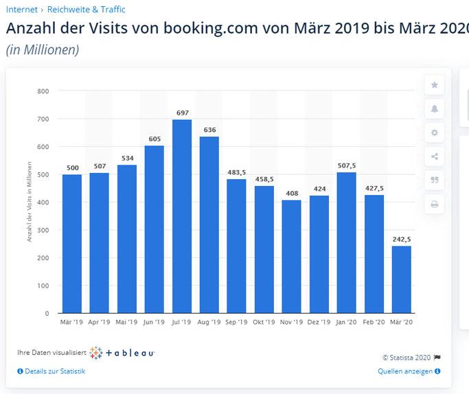 Wie viele Menschen besuchen die Website von Booking.com ?