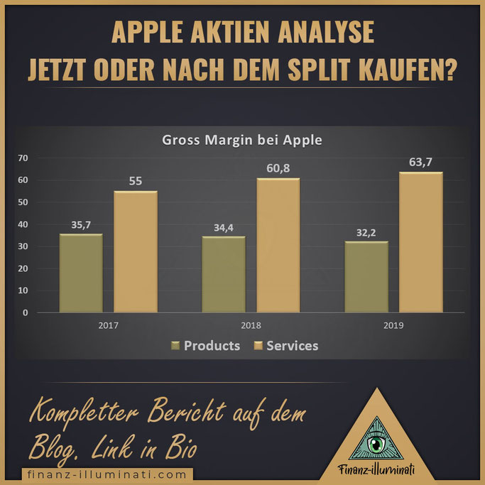 Apple Gross Margin Brutto Marge