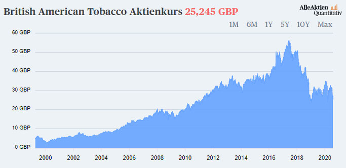 British American Tobacco Aktien Kurs