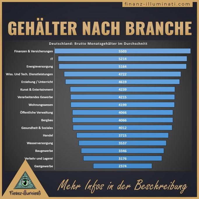 Vergleich: Branchen: Gehälter: DEutschland