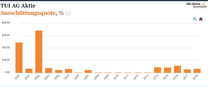 TUI Aktienanalyse Ausschüttungsquote