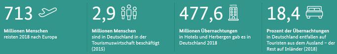 Statistiken über Touristik