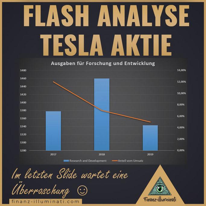 Tesla Analyse Ausgaben für Forschung und Entwicklung