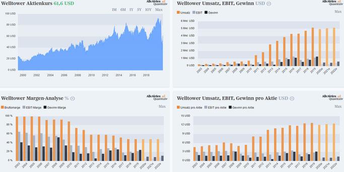 Fundamentale Daten vom REIT Welltower mit hoher Dividende