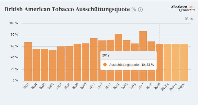 Ausschüttungsquote der Dividende von British American Tobacco