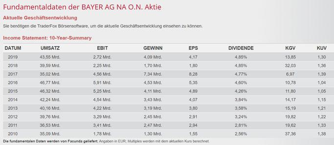 Bayer AG Dividende im Mai