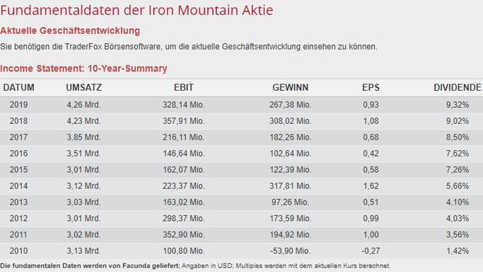 Fundamentale Daten von Iron Mountain