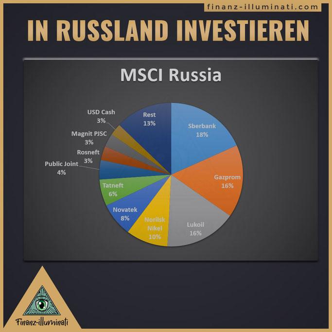 Besten und günstigsten Russland ETFs