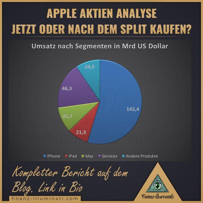 Apple Aktiensplit Umsatzverteilung nach Segmenten