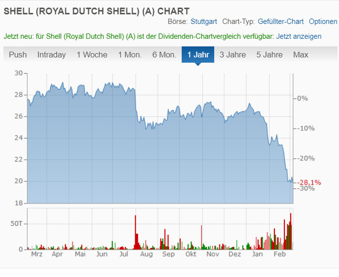 Royal Dutch Shell Aktie durch den Corona Virus