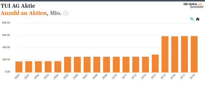 TUI Aktienanalyse Anzahl der Aktien