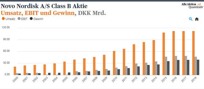 Novo Nordisk Umsatz, EBIT, Gewinn