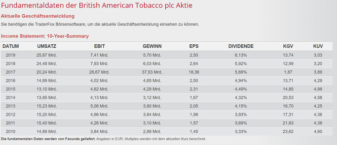 Dividende British American Tobacco