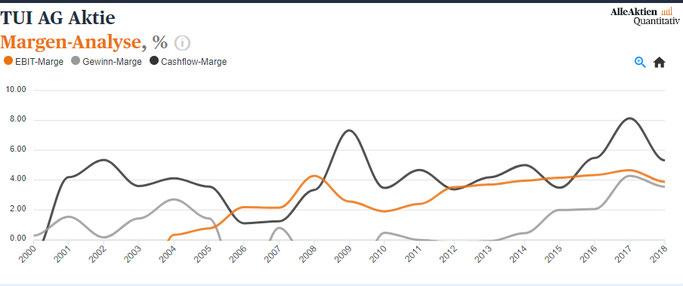 TUI Aktienanalyse Margen Analyse