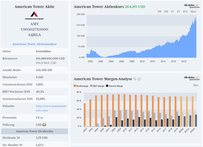 Fundamentale Daten vom REIT American Tower Aktie mit viel Dividenden