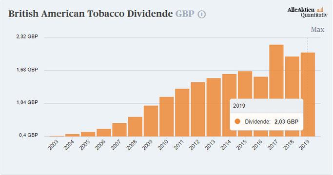 Höhe der Dividende von British American Tobacco