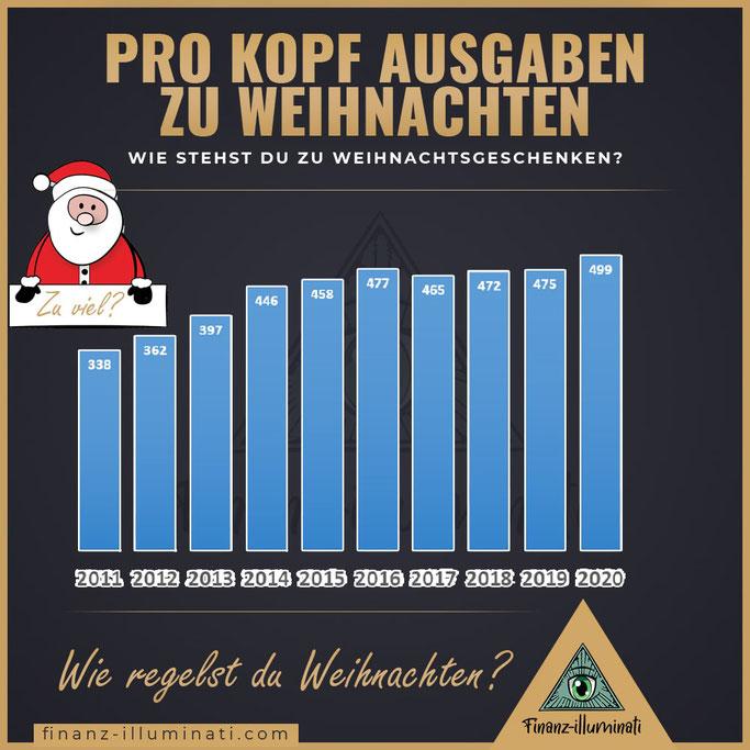 Pro Kopf Ausgaben zu Weihnachten