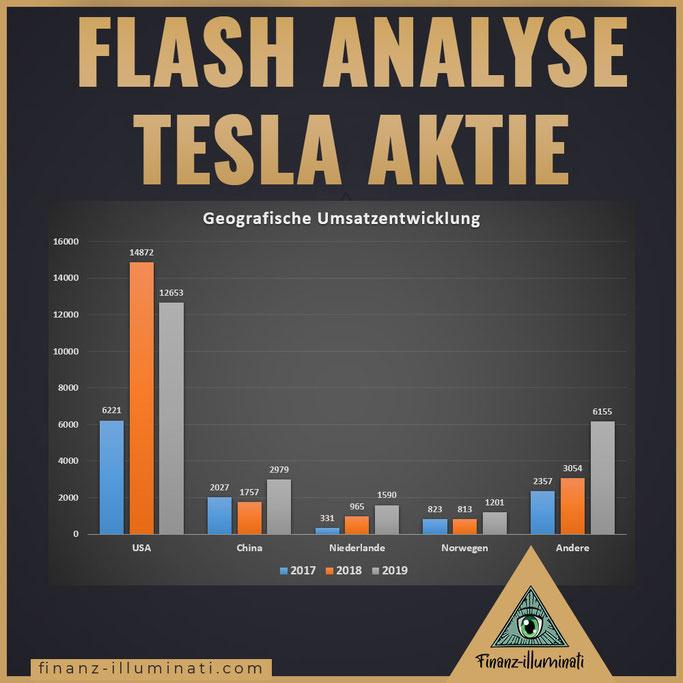 Tesla geografische Entwicklung