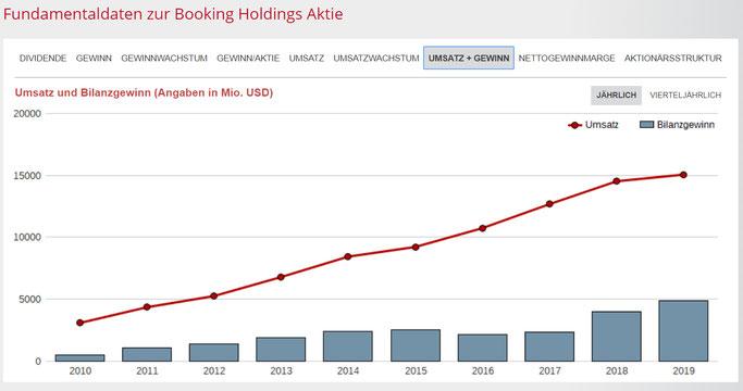 Booking Aktienanalyse Wie entwickelt sich Umsatz und Gewinn von Booking Holdings?
