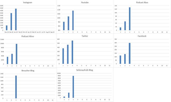 Statistik Dividende