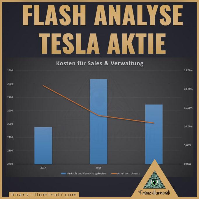 Tesla Overhead Kosten