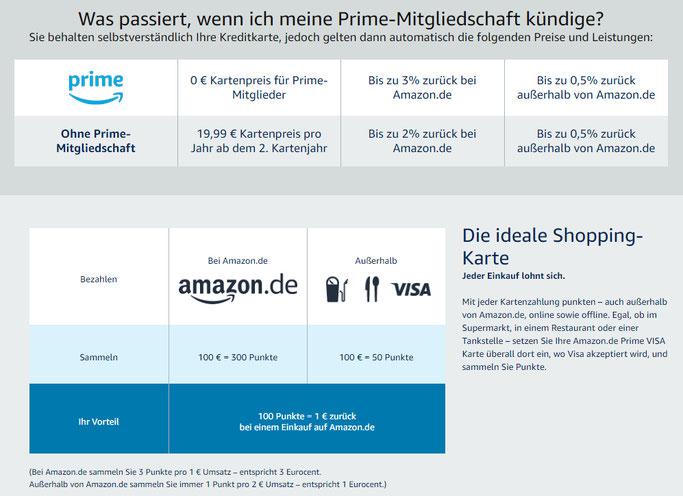 Amazon KReditkarte Cashback mit Amazon möglich
